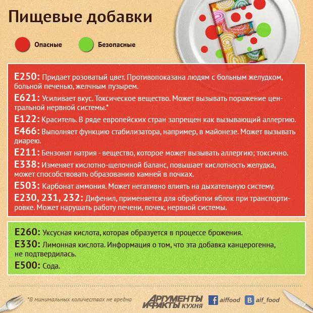 http://static4.aif.ru/pictures/201302/dobavki.jpg